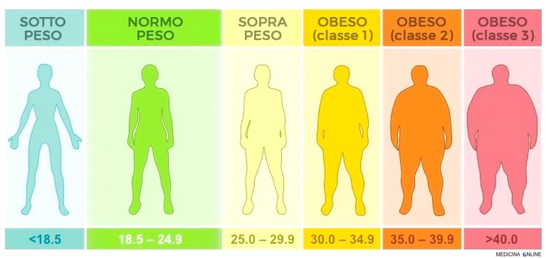 medicina rapida di perdita del peso
