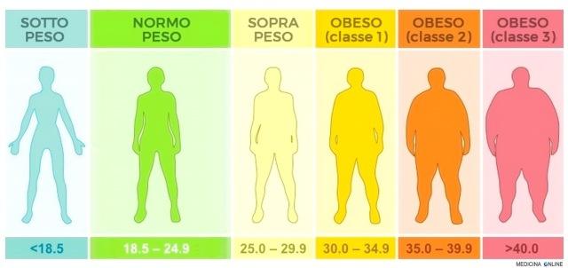 MEDICINA ONLINE SONO NORMOPESO SOVRAPPESO OBESO SOTTOPESO 1 2 3 GRADO ALTO BASSO IMC BMI INDICE DI MASSA CORPOREA IMPEDENZIOMETRIA BIOIMPEDENZIOMETRIA GRASSO PESO DIMAGRIRE TABELLA UOMO DONNA BAMBINO DIETA