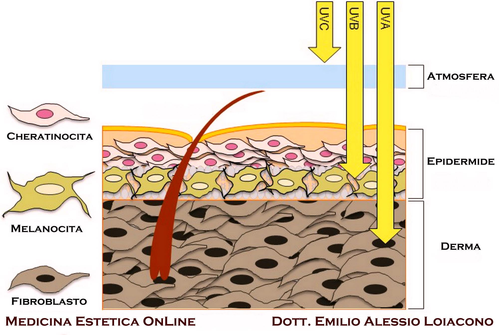 ricominciare a produrre sperma dopo la radiazione prostatica