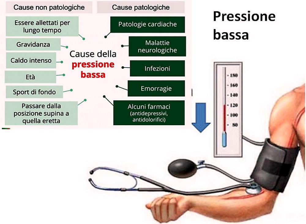 pressione sanguigna e impotenza