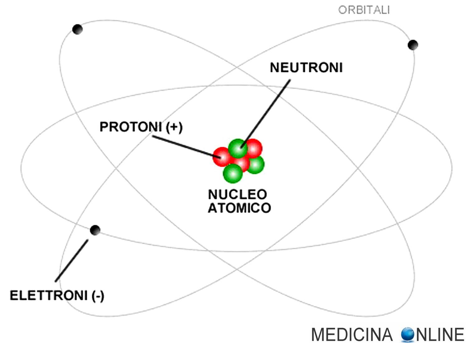 Questa immagine ha l'attributo alt vuoto; il nome del file è medicina-online-chimica-atomo-nucleo-fissione-reazione-nucleare-bomba-atomica-protone-neutrone-orbitale-energia-elettrone-ione-positivo-negativo-composto-elemento-h20-ho21.jpg
