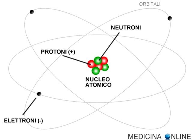 MEDICINA ONLINE CHIMICA ATOMO NUCLEO FISSIONE REAZIONE NUCLEARE BOMBA ATOMICA PROTONE NEUTRONE ORBITALE ENERGIA ELETTRONE IONE POSITIVO NEGATIVO COMPOSTO ELEMENTO H20 HO2