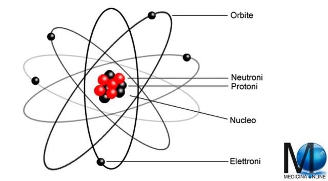 MEDICINA ONLINE CHIMICA ATOMO NUCLEO FISSIONE REAZIONE NUCLEARE BOMBA ATOMICA PROTONE NEUTRONE ORBITALE ENERGIA ELETTRONE IONE POSITIVO NEGATIVO COMPOSTO ELEMENTO H20 HO2.jpg