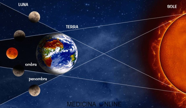 MEDICINA ONLINE STARS MOON ECLIPSE TOTAL ECLISSE TOTALE DI LUNA LUCE STELLA CADENTE LUNA FACCIA VISIBILE LIGHT SIDE MOON APOLLO PIANETA LIGHT SPEED TERRA EARTH SPACE SPAZIO HI RESOLUTION