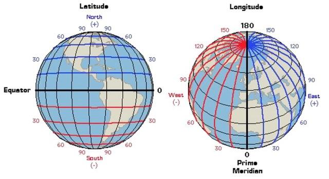 MEDICINA ONLINE Differenza tra latitudine e longitudine definizione e spiegazione semplice SCUOLA.jpg