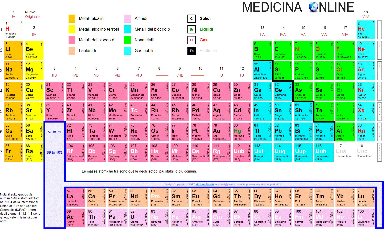 Tavola periodica degli elementi da stampare e spiegazione semplice medicina online - Tavola pitagorica per bambini ...
