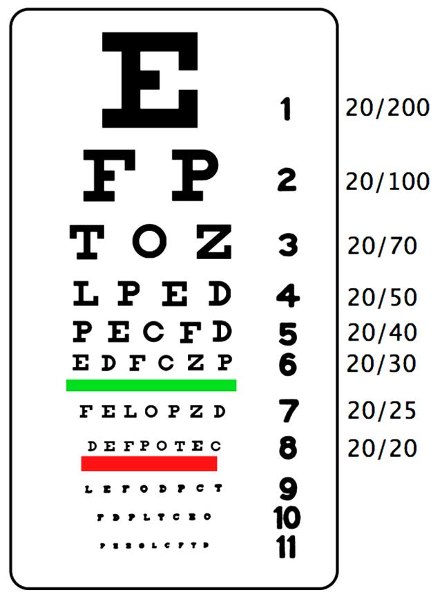 MEDICINA ONLINE Tabella di Snellen tradizionale per valutare l'acutezza visiva morfoscopica.png