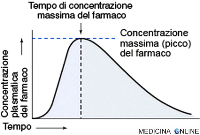MEDICINA ONLINE Biodisponibilità di un farmaco cause di bassa biodisponibilità e valutazione.jpg