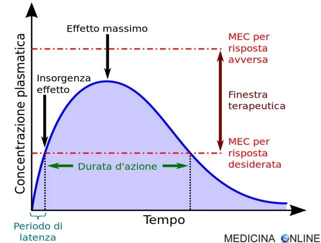 MEDICINA ONLINE FARMACOCINETICA FINESTRA INDICE TERAPEUTICO GRAFICO SCHEMA DEFINIZIONE FARMACO.jpg