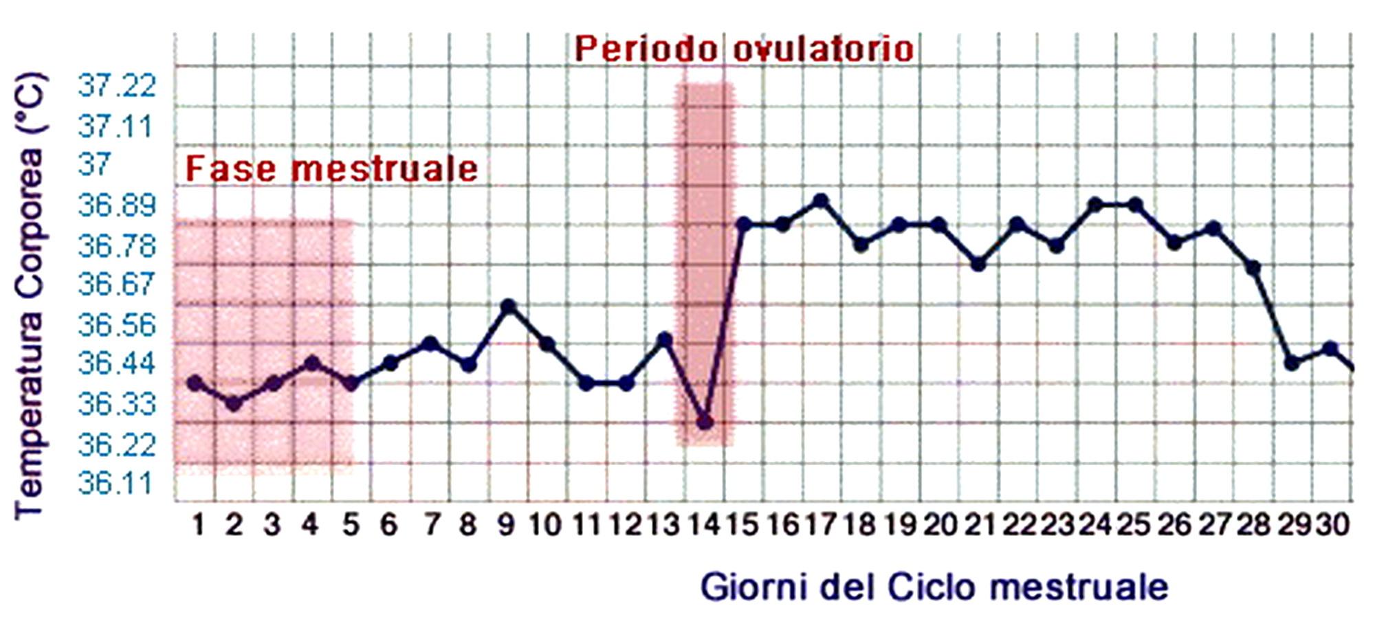 temperatura corporea alta senza febbre prostata