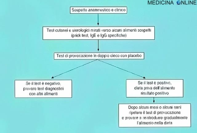 MEDICINA ONLINE SCHEMA GESTIONE DIAGNOSTICA E TERAPEUTICA DEL PAZIENTE AFFETTO DA ALLERGIA INTOLLERANZA ALIMENTARE.
