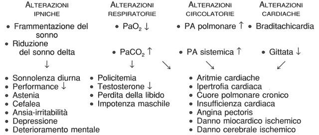 MEDICINA ONLINE Alterazioni funzionali indotte dall'OSA e loro possibili complicanze.jpg