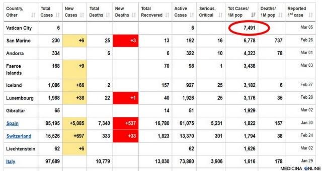 MEDICINA ONLINE CORONAVIRUS STATO VATICANO PIU CONTAGIATO AL MONDO 7491 PER MILIONE DI PERSONE PRO CAPITE STATISTICA.jpg