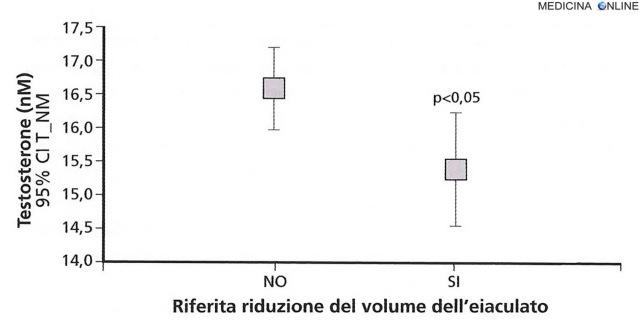 MEDICINA ONLINE Relazione tra livelli di testosterone e riferita presenza di riduzione del volume dell'eiaculato