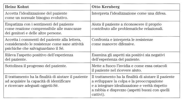 MEDICINA ONLINE Disturbo narcisistico di personalità Schema di confronto tra le due strategie di Kemberg e di Kohut.jpg