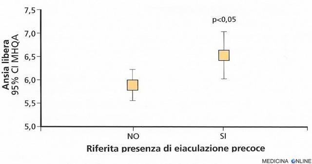 MEDICINA ONLINE Relazione tra livelli di ansia libera misurata con test psicosometrico MHQ e presenza di eiaculazione precoce.jpg