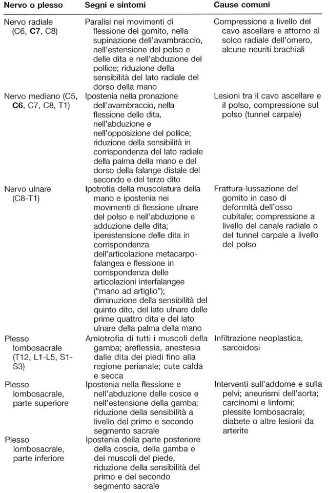 MEDICINA ONLINE mononeuropatie e plessopatie sintomi segni cause tabella 2.jpg