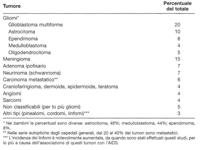 MEDICINA ONLINE Tipi di tumore intracranico cerebrale risultanti dalla combinazione delle casistiche di Zulch, Cushing e Olivercrona, espressi come percentuale del totale (approssimativamente 15000 casi).jpg