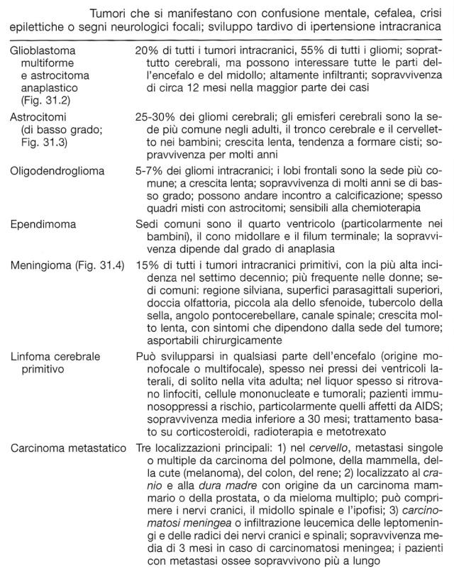 MEDICINA SINTOMI SEGNI TUMORE CEREBRALE 1.jpg