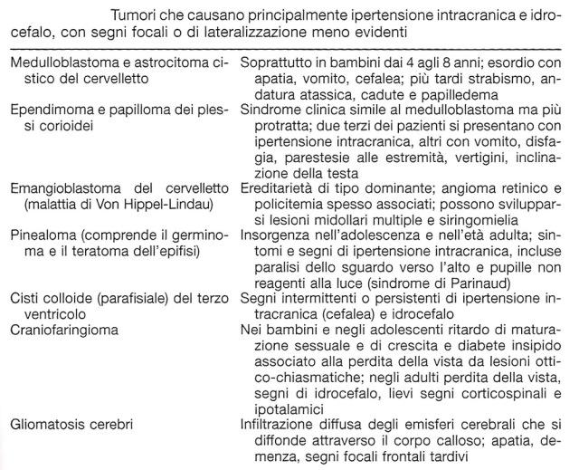 MEDICINA SINTOMI SEGNI TUMORE CEREBRALE 2.jpg