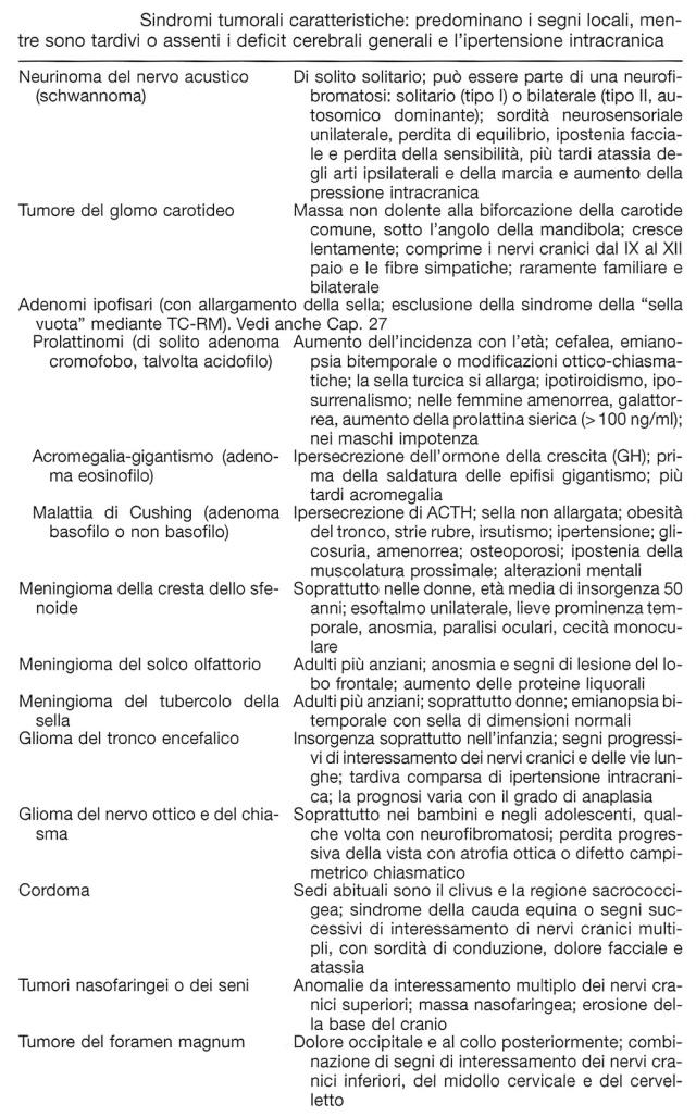 MEDICINA SINTOMI SEGNI TUMORE CEREBRALE 3.jpg