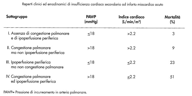 MEDICINA ONLINE INSUFFICIENZA CARDIACA SCOMPENSO SHOCK Reperti clinici emodinamici insufficienza cardiaca da infarto miocardico acuto mortalità