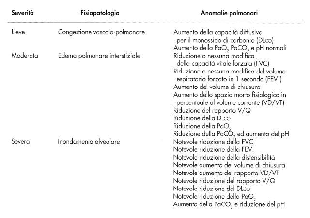 MEDICINA ONLINE INSUFFICIENZA CARDIACA SHOCK CARDIACO CARDIOGENO Disfunzioni polmonari durante lo scompenso cardiaco ventricolare sinistro