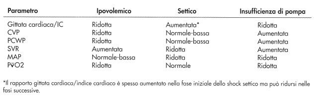 MEDICINA ONLINE VALUTAZIONE DEL TIPO DI SHOCK CIRCOLATORIO GITTATA CARDIACA CVP PCWP SVR MAP CUORE