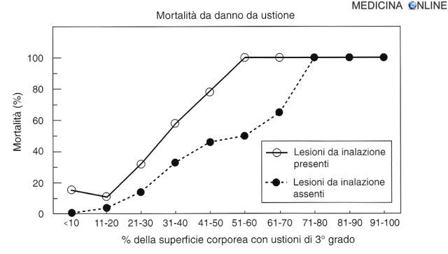 MEDICINA ONLINE Distribuzione della mortalità in 914 soggetti ustionati a seconda dell'estensione dell'ustione e della presenza o meno di un danno da inalazione