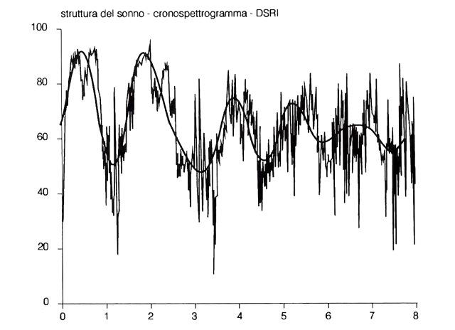 MEDICINA ONLINE SONNO Rappresentazione grafica in funzione del tempo (ascisse) del valori della potenza relativa della banda delta (ordinate - linea ad andamento frastagliato).jpg