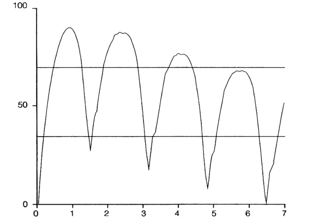 MEDICINA ONLINE SONNO Simulazione di una notte di sonno ottenuta da un modello matematico del sonno basato sull'interazione fra un processo omeostatico e uno oscillatorio ultradiano.jpg