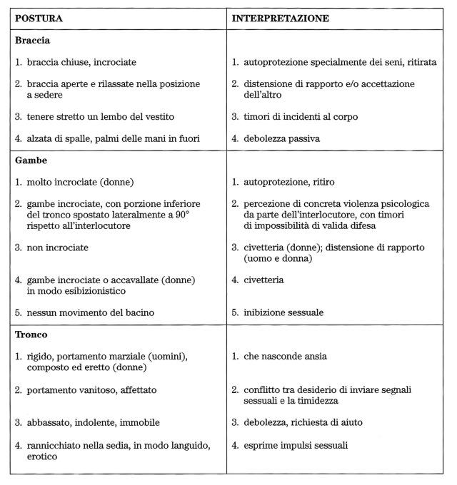 MEDICINA ONLINE GESTI POSTURA DEL CORPO LINGUAGGIO CNV COMUNICAZIONE NON VERBALE
